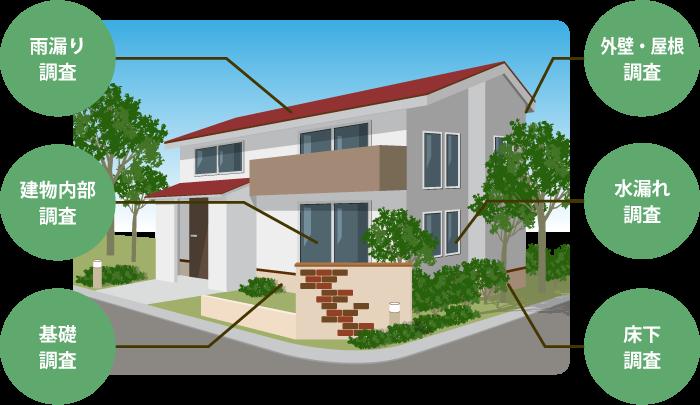 雨漏り・水漏れ・外壁・屋根・床下・内部・基礎等の建物の検査・点検